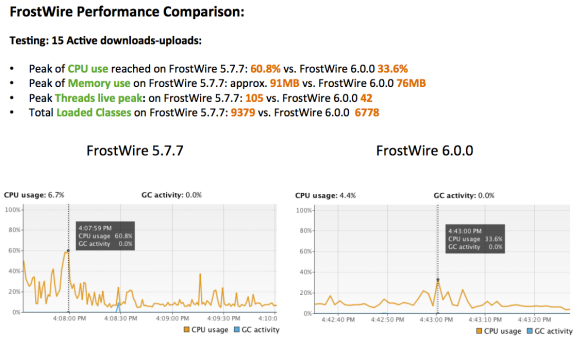 FrostWire 6 downloading performance improvements over FrostWire 5
