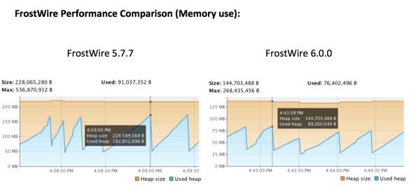Memory usage has dropped to ~50%